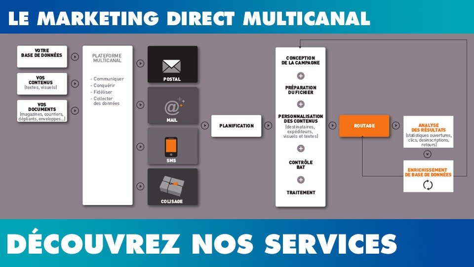 marketing direct multicanal